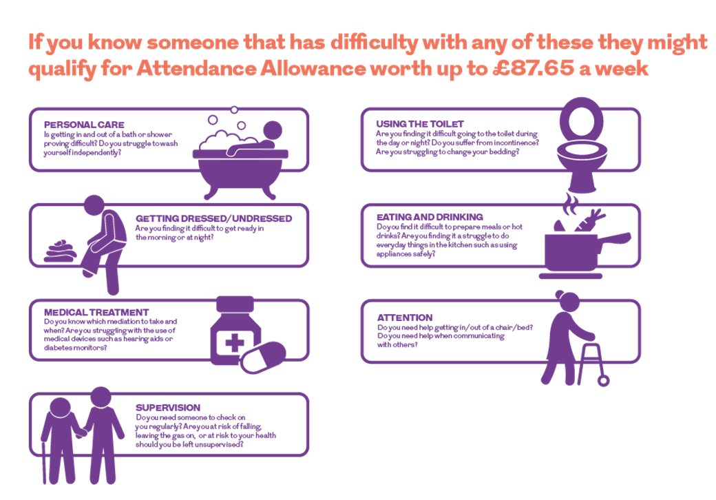 An infographic explaining some criteria that could make you eligible to receive attendance allowance. This image is an infographic and has alternative text available if you are using a screen reader.