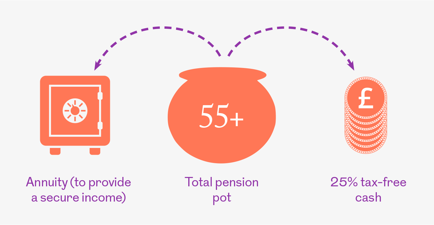 Annuity graphic. This image is an infographic and has alternative text available if you are using a screen reader.