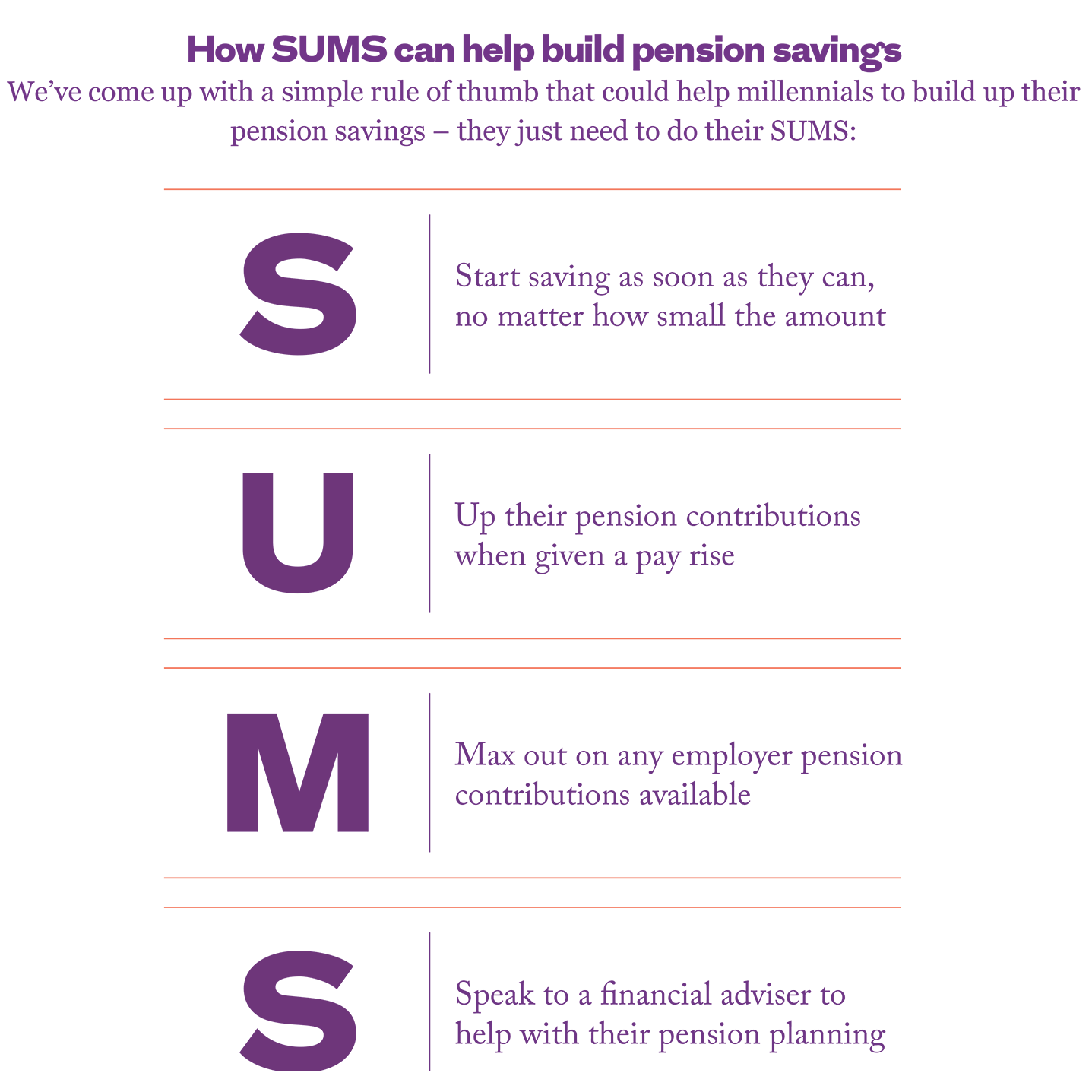 How SUMS can help build pension savings. This image is an infographic and has alternative text available if you are using a screen reader.