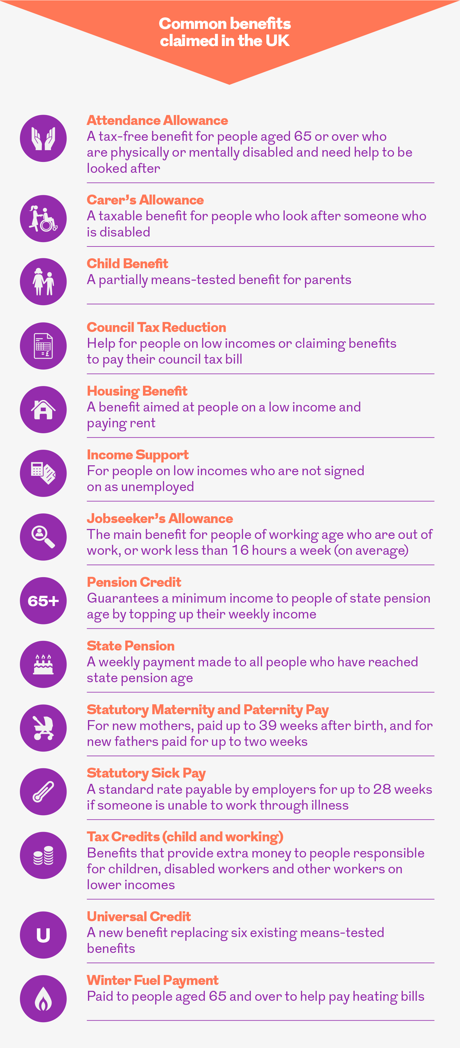 Common benefits claimed in the UK. This image is an infographic and has alternative text available if you are using a screen reader.