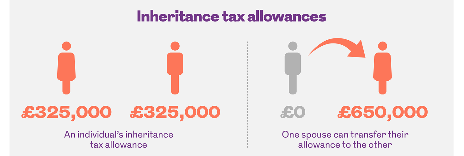 Allowances of inheritance tax for single and married people. This image is an infographic and has alternative text available if you are using a screen reader.