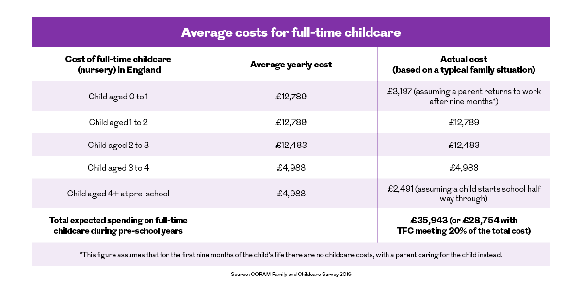 Average cost of full-time childcare (nursery) in England. This image is an infographic and has alternative text available if you are using a screen reader.