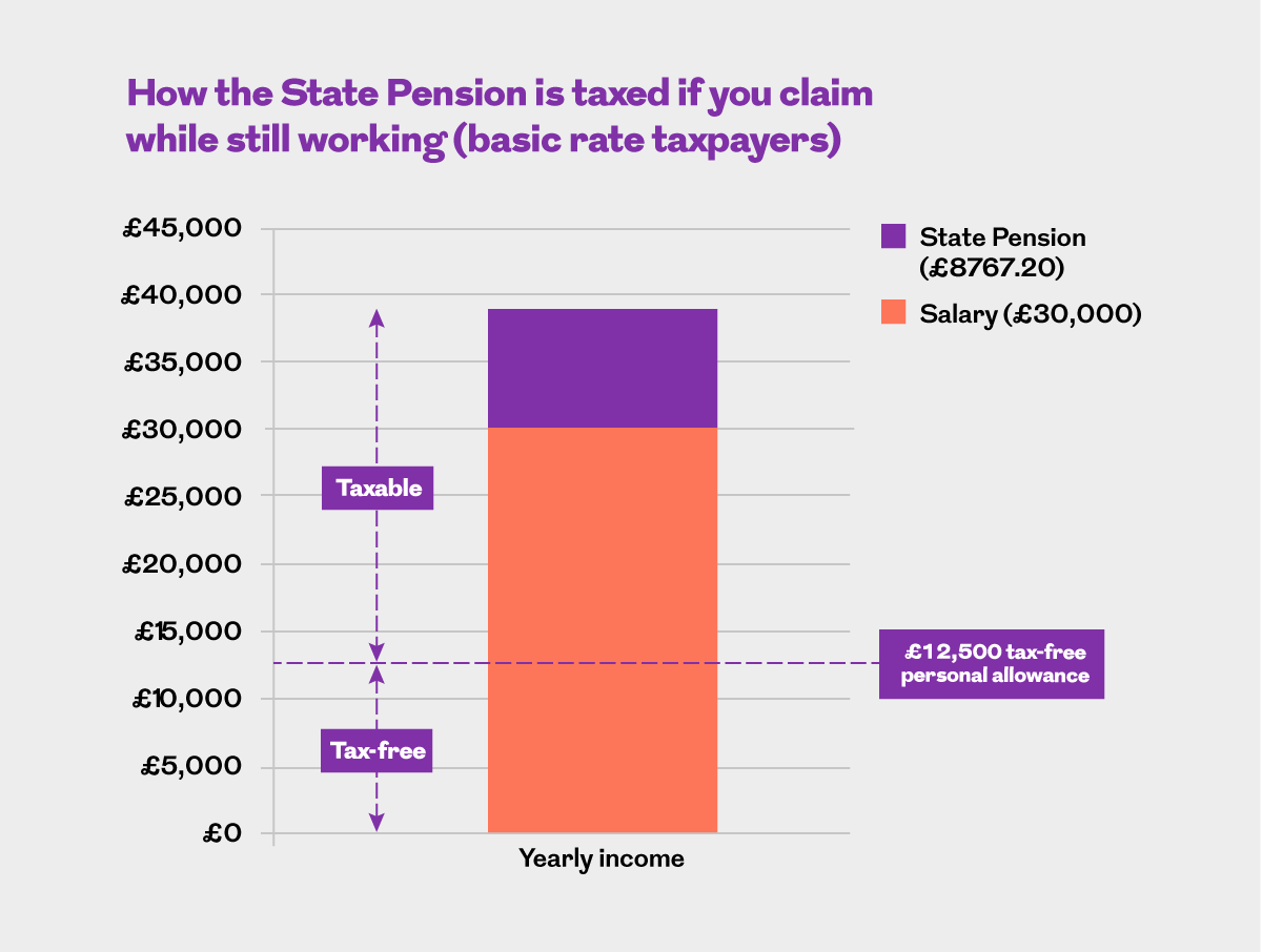 How the State Pension is taxed if you claim while still working (basic rate taxpayers). This image is an infographic and has alternative text available if you are using a screen reader.