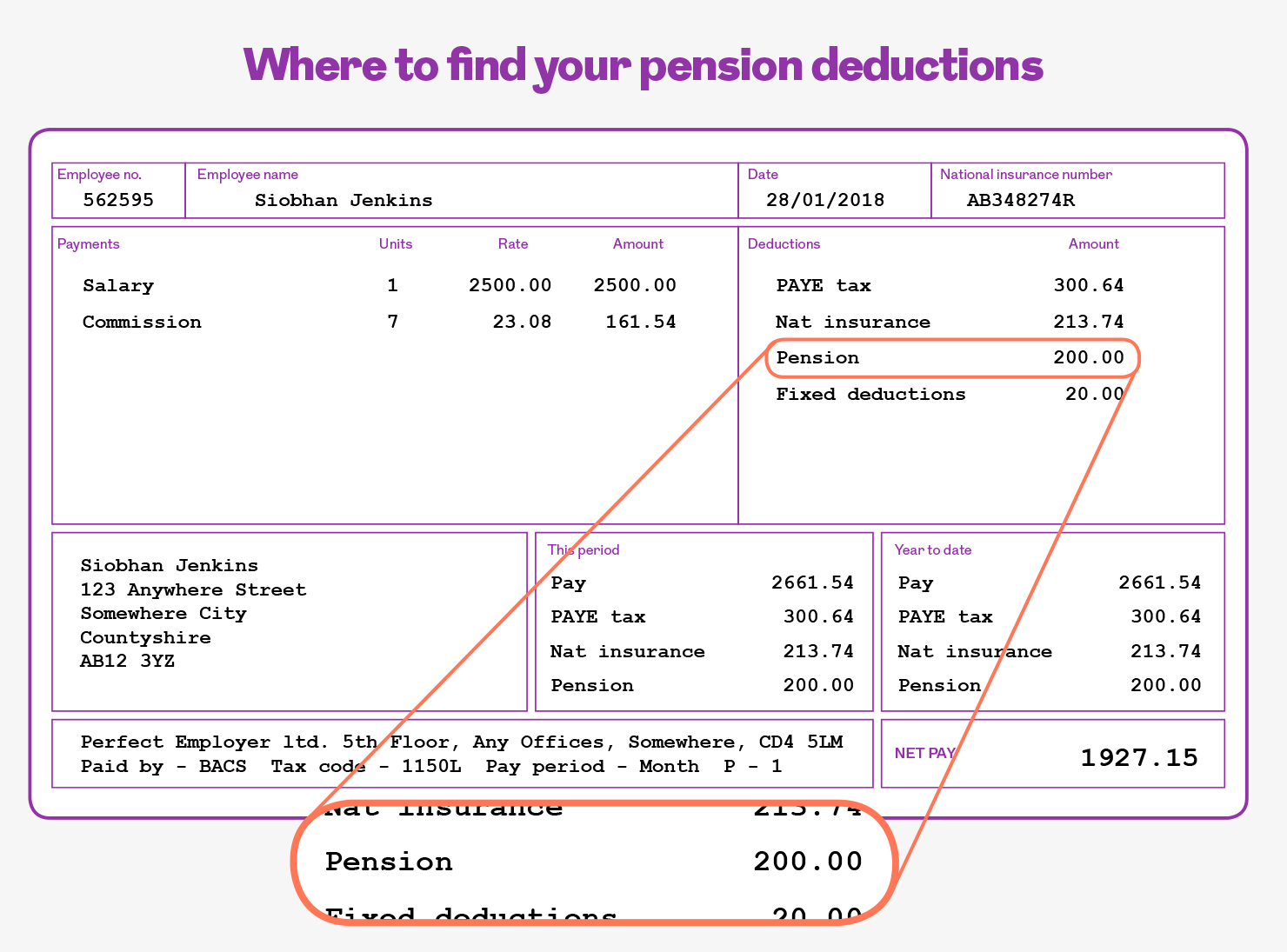 a payslip with the pensions deductions showns. This image is an infographic and has alternative text available if you are using a screen reader.