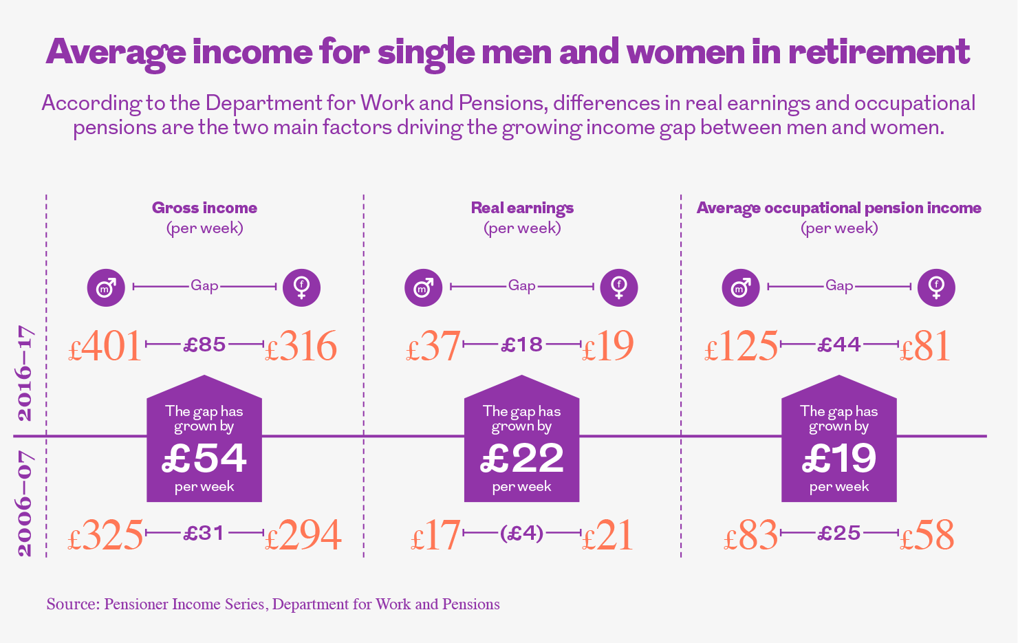 Table showing the average income for single men and women in retirement. This image is an infographic and has alternative text available if you are using a screen reader.