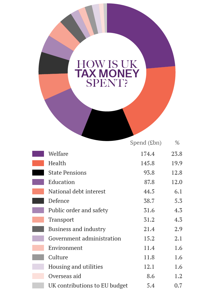 Where is the UK's tax money spent doughnut chart. This image is an infographic and has alternative text available if you are using a screen reader.