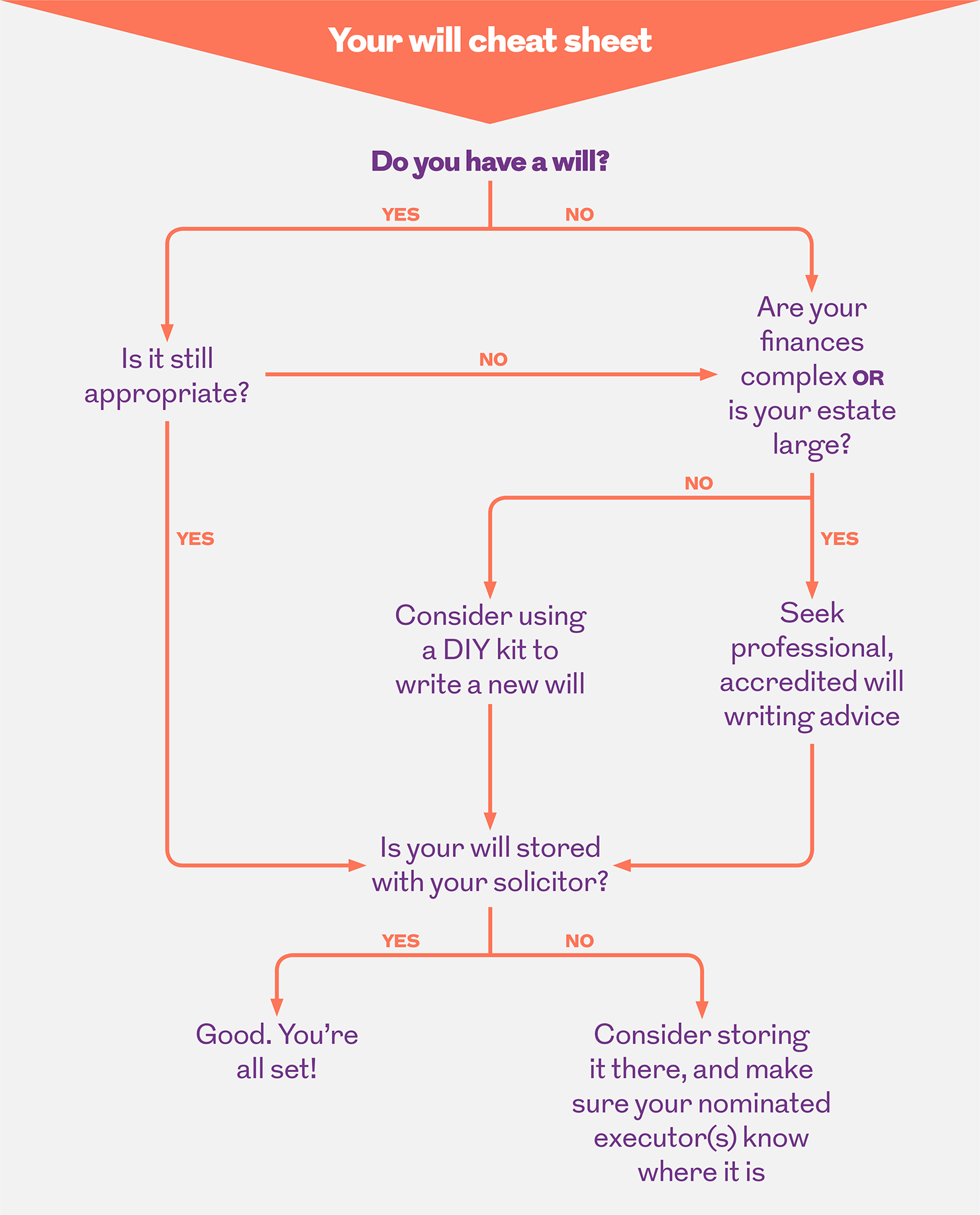 your will cheat sheet flow chart. This image is an infographic and has alternative text available if you are using a screen reader.