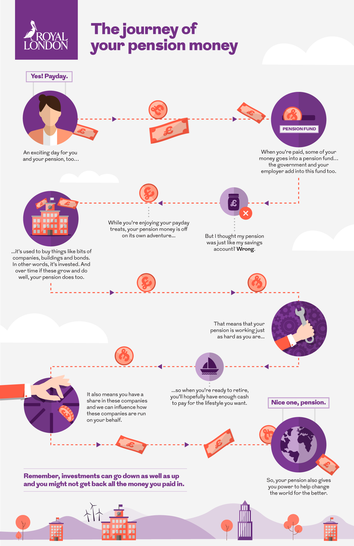 The Journey of your pension money infographic. This image is an infographic and has alternative text available if you are using a screen reader.