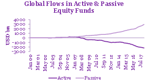 global flows in active and passive equity funds