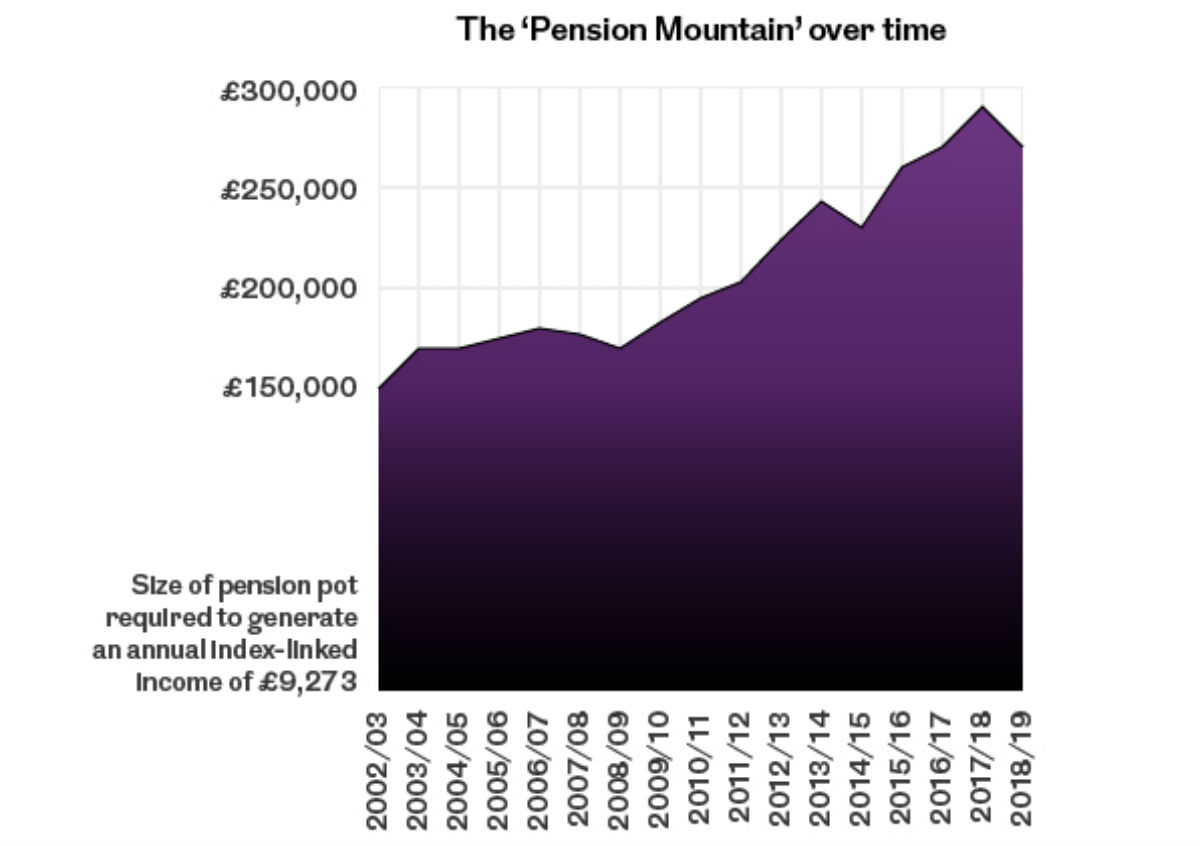 The Pension Mountain over time