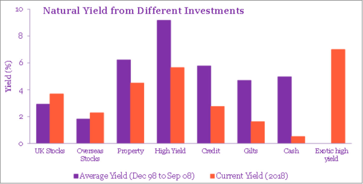 Natural yield from different investment