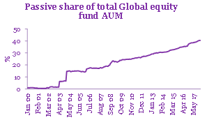 Passive share of global equity funds