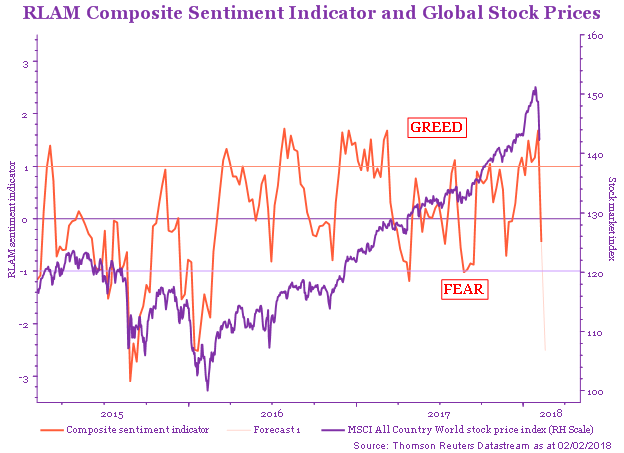 RLAM Composite Sentiment Indicator and Global Stock Prices