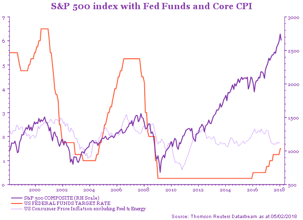 S&P 500 index with FED Funds and Core CPI